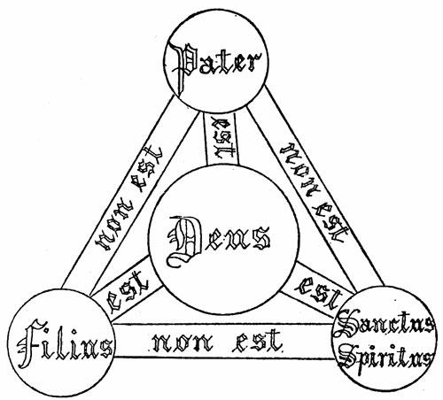 Trinity_triangle_(Shield_of_Trinity_diagram)_1896